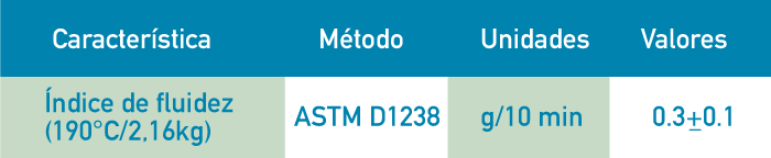 NOVARED R-4200 PROPIEDADES DE CONTROL